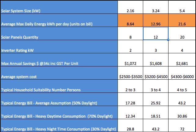 solar panels production estimates